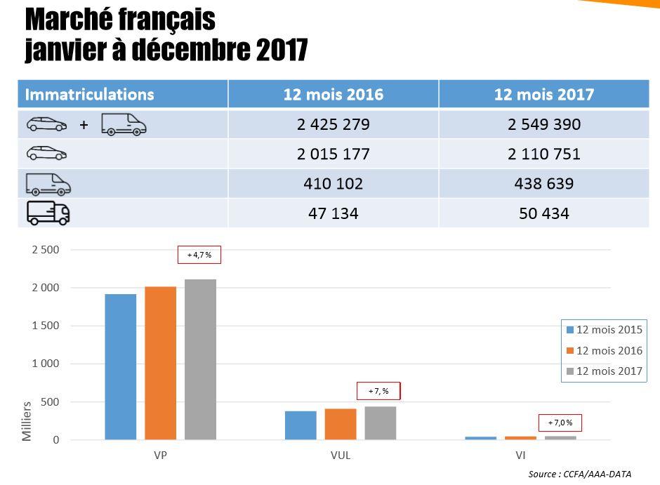 Le Marche Automobile Francais En 2017 Thau Info Le Journal Du