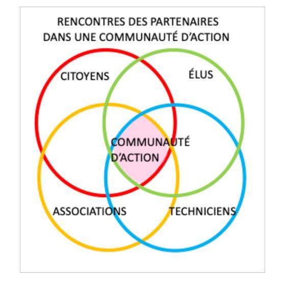 schéma communauté d'action